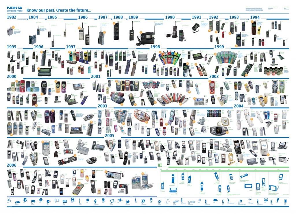 Nokia Time Line
