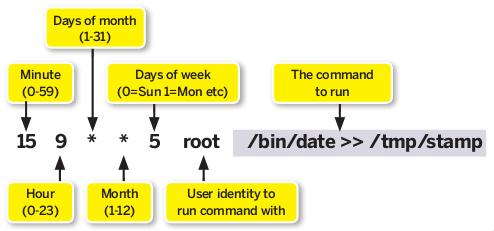 UNIX crontab format